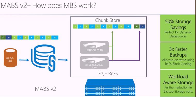 Microsoft Azure Backup v2 verfügbar