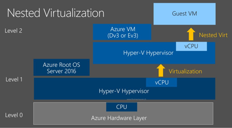 Nested Virtualization in #Azure – Links und Infos