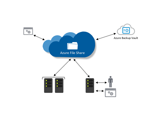 Azure File Sync ist GA #AzureFileSync #AzureFiles