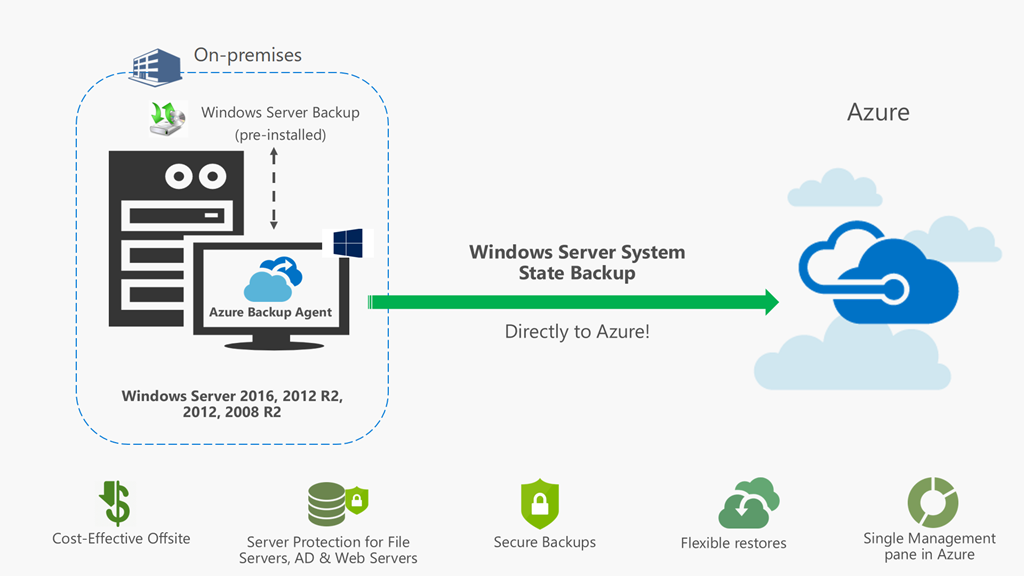 Azure Infrastructure Backup und Site Recovery News