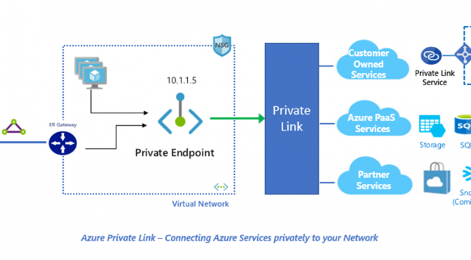 Connect and Secure Azure PaaS services to Virtual Networks with Private Link